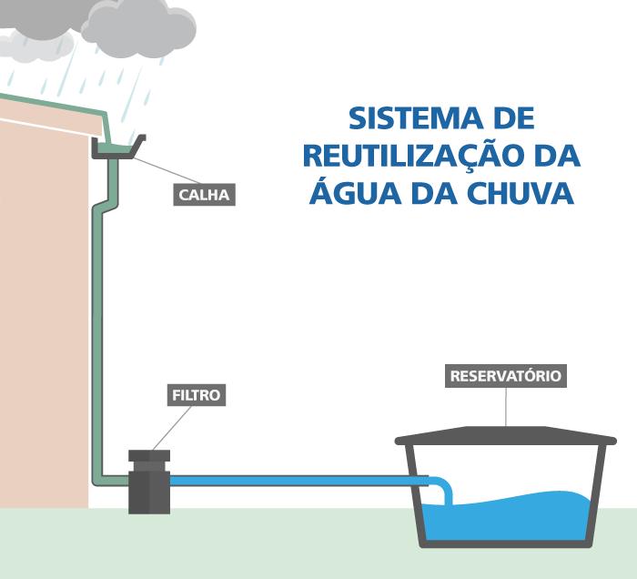 Esquema de um sistema de reutilização da água da chuva